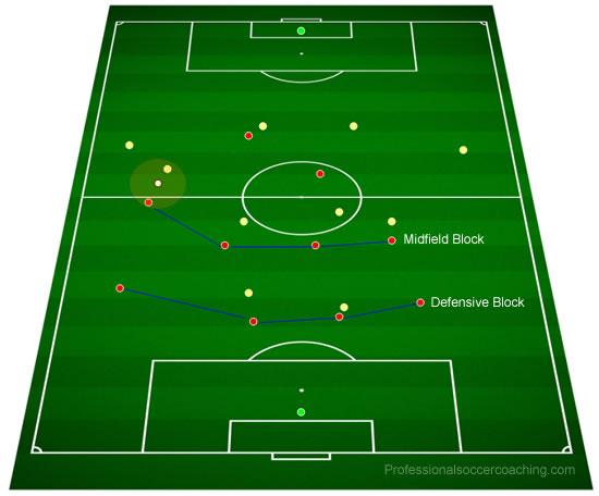 Métodos para penetrar en el bloque defensivo