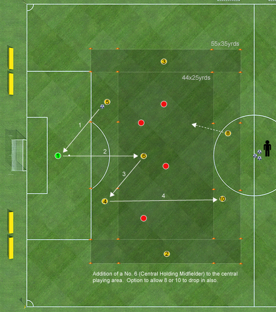 Playing Out the Back Passing Patterns