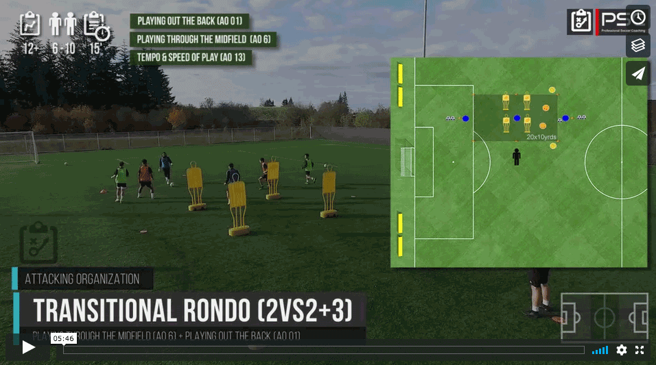 Transitional Rondo 2vs2(+3) II