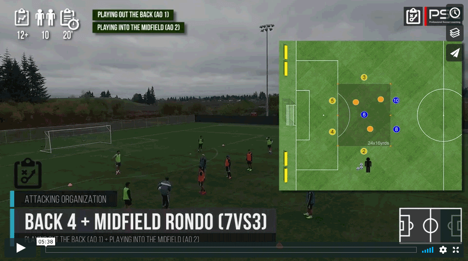 Back 4 + Midfield Rondo