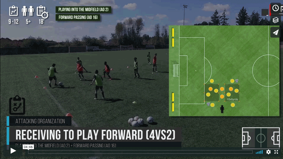 Forward Passing 4vs2
