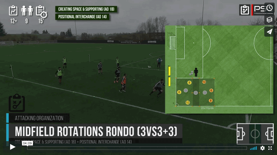 Midfield Rotations 3vs3(+3)