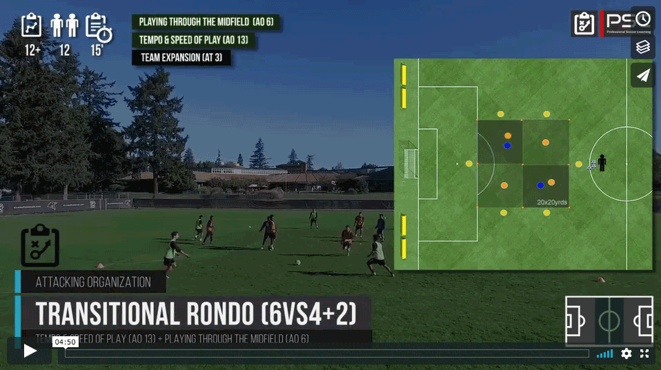 Transitional Rondo 6vs4(+2)